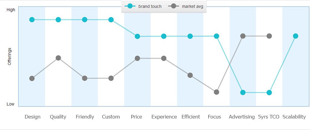Value Innovation by Brand Touch